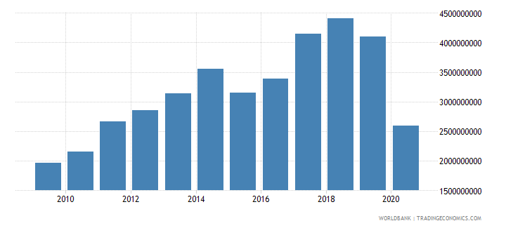 madagascar exports of goods and services bop us dollar wb data