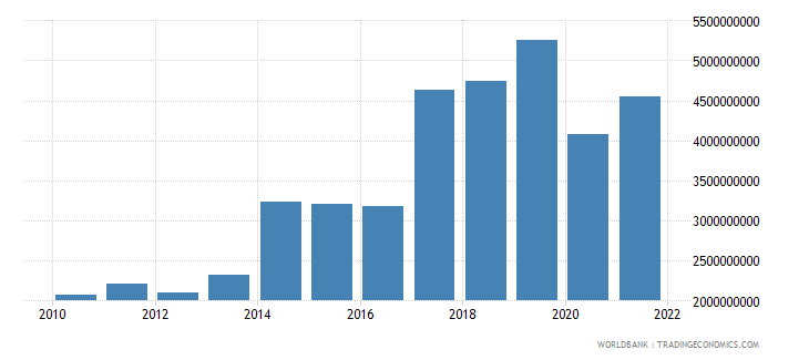 madagascar exports of goods and services constant 2000 us dollar wb data