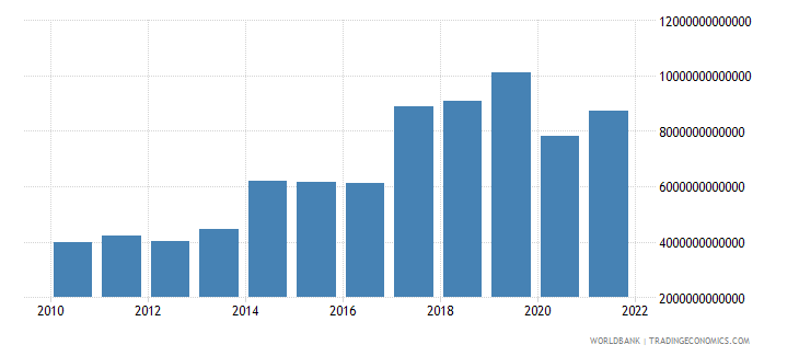 madagascar exports of goods and services constant lcu wb data