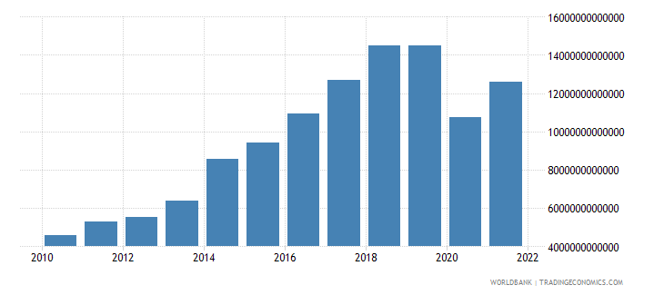 madagascar exports of goods and services current lcu wb data