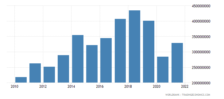 madagascar exports of goods and services us dollar wb data