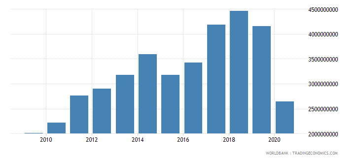 madagascar exports of goods services and income bop us dollar wb data