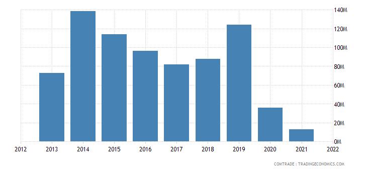 madagascar exports south korea