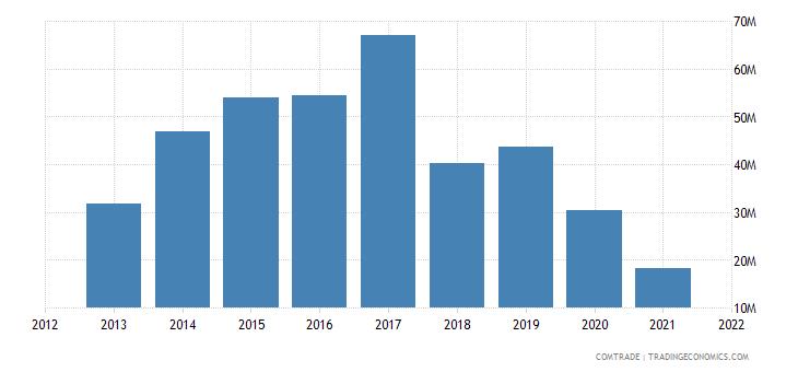 madagascar exports spain