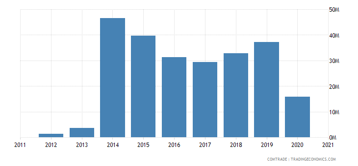 madagascar exports sweden