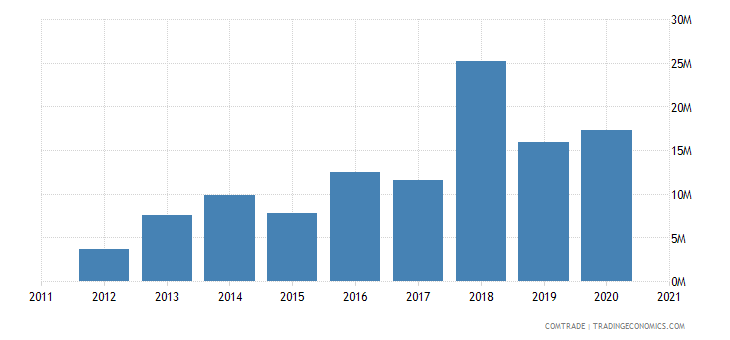 madagascar exports switzerland