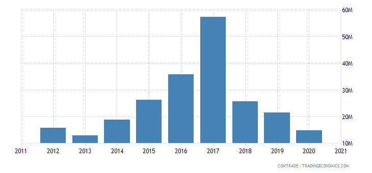 madagascar exports vietnam