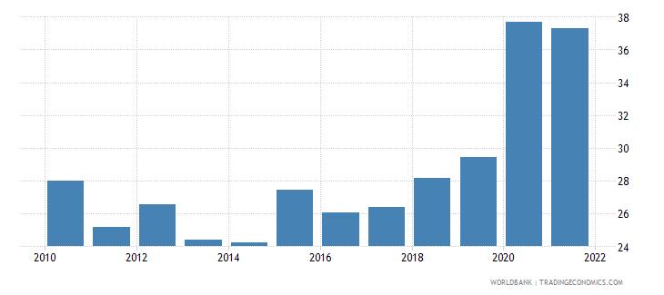 madagascar external debt stocks percent of gni wb data