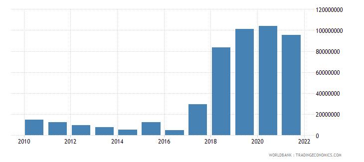 madagascar external debt stocks private nonguaranteed png dod us dollar wb data