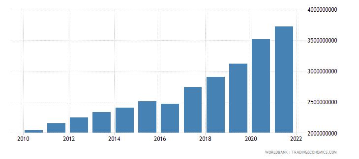 madagascar external debt stocks public and publicly guaranteed ppg dod us dollar wb data