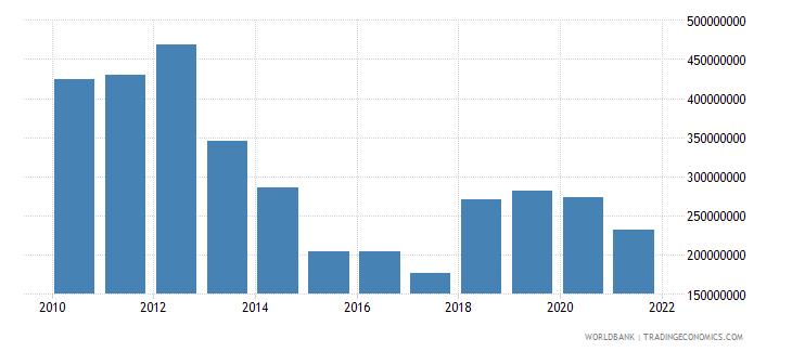 madagascar external debt stocks short term dod us dollar wb data