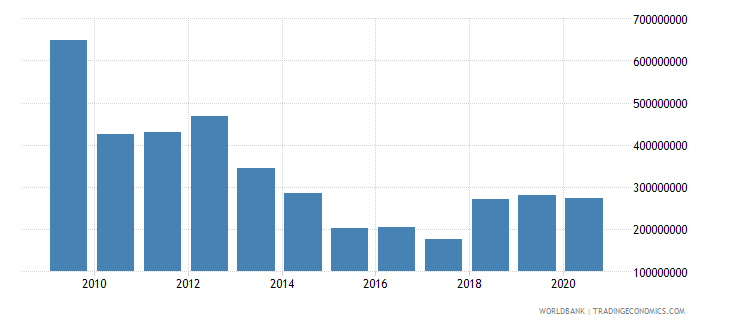 madagascar external debt stocks short term dod us dollar wb data