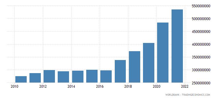 madagascar external debt stocks total dod us dollar wb data