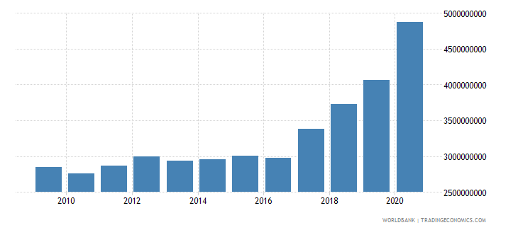 madagascar external debt stocks total dod us dollar wb data