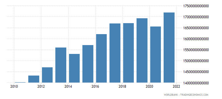 madagascar final consumption expenditure constant lcu wb data