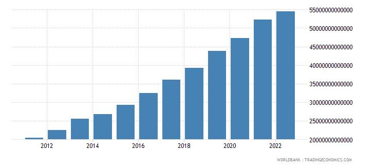 madagascar final consumption expenditure current lcu wb data