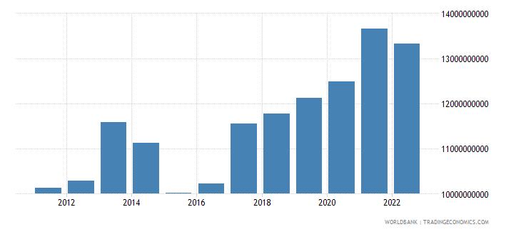 madagascar final consumption expenditure us dollar wb data