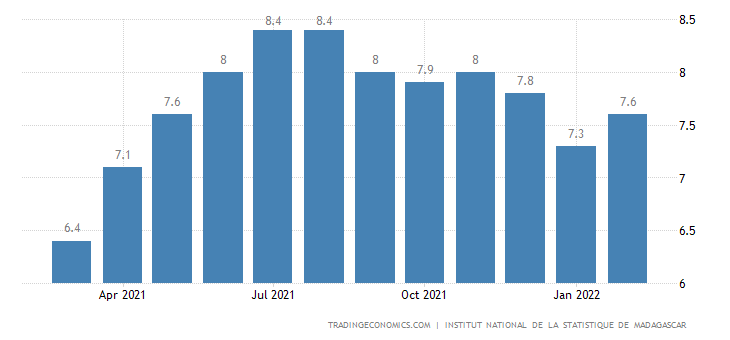 Madagascar Food Inflation
