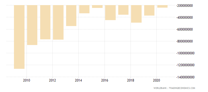 madagascar foreign direct investment net bop us dollar wb data