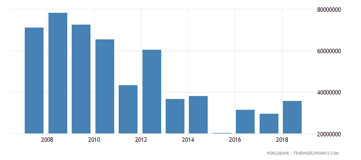 madagascar foreign direct investment net inflows in reporting economy drs us dollar wb data