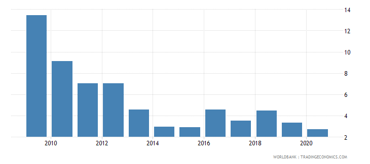 madagascar foreign direct investment net inflows percent of gdp wb data