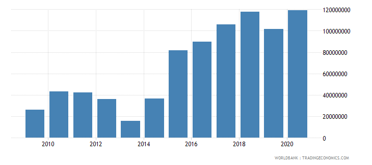 madagascar foreign direct investment net outflows bop current us$ wb data