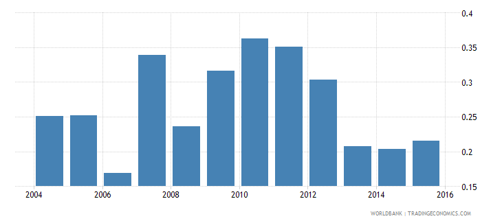 madagascar foreign reserves months import cover goods wb data