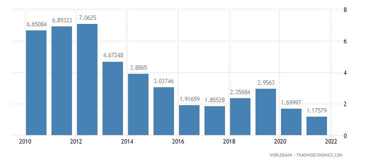 madagascar fuel exports percent of merchandise exports wb data