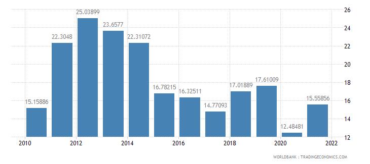 madagascar fuel imports percent of merchandise imports wb data