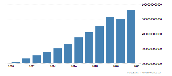 madagascar gdp at market prices linked series current lcu wb data