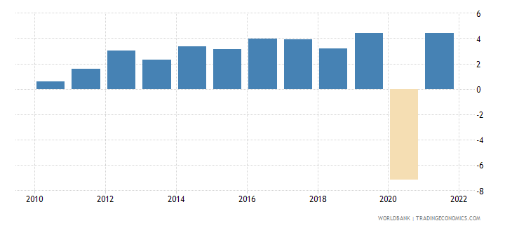 madagascar gdp growth annual percent 2010 wb data