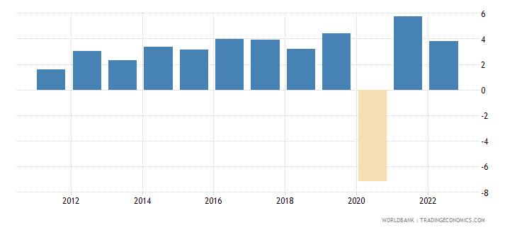 madagascar gdp growth annual percent 2010 wb data