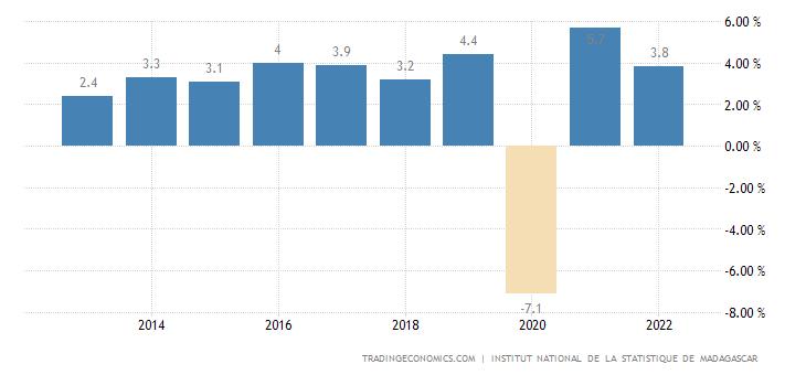 Madagascar GDP Annual Growth Rate