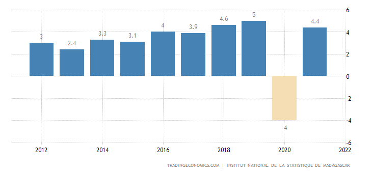 Madagascar GDP Annual Growth Rate