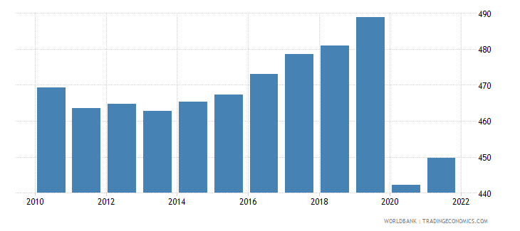 madagascar gdp per capita constant 2000 us dollar wb data