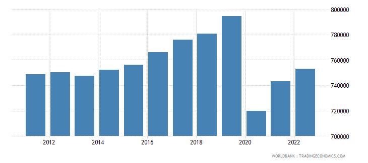 madagascar gdp per capita constant lcu wb data