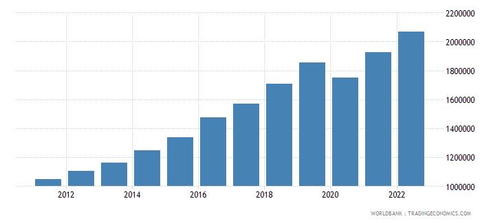 madagascar gdp per capita current lcu wb data