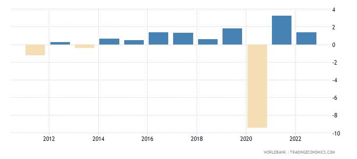 madagascar gdp per capita growth annual percent wb data