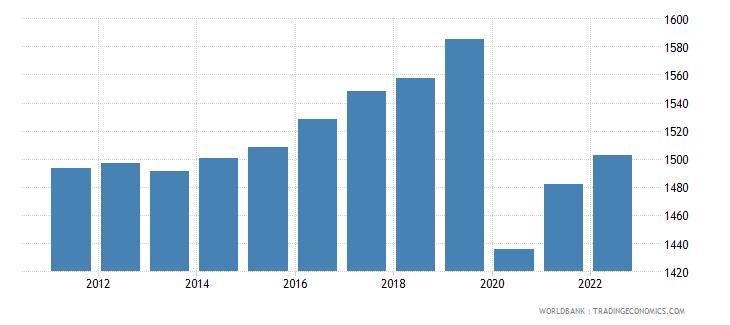 madagascar gdp per capita ppp constant 2005 international dollar wb data