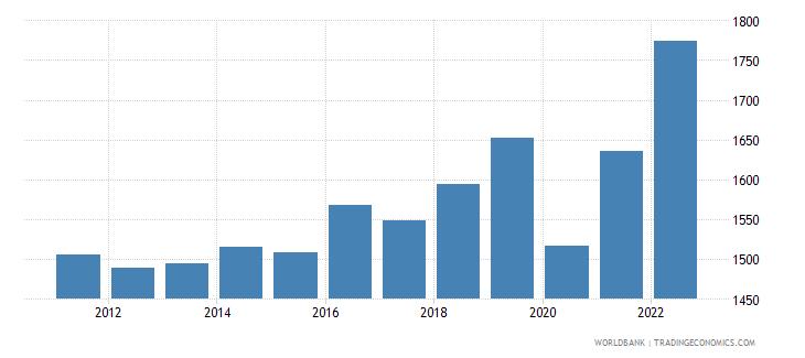 madagascar gdp per capita ppp us dollar wb data