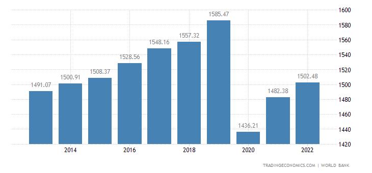 Madagascar GDP per capita PPP