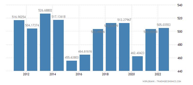 madagascar gdp per capita us dollar wb data