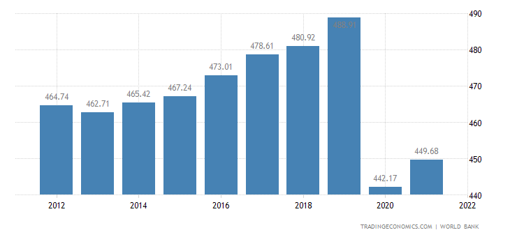 Madagascar GDP per capita