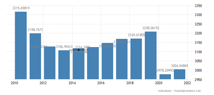 madagascar gdp per person employed constant 1990 ppp dollar wb data