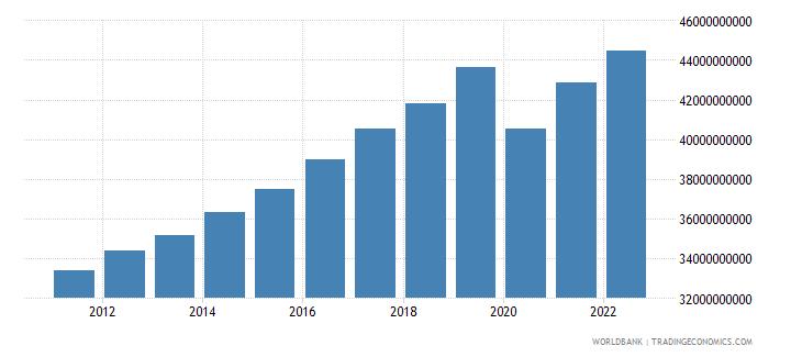 madagascar gdp ppp constant 2005 international dollar wb data
