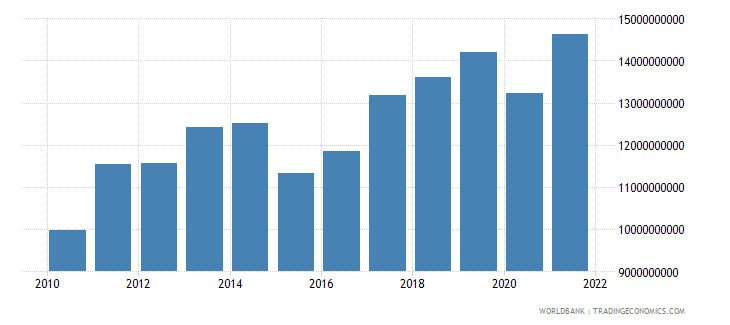 madagascar gdp us dollar wb data