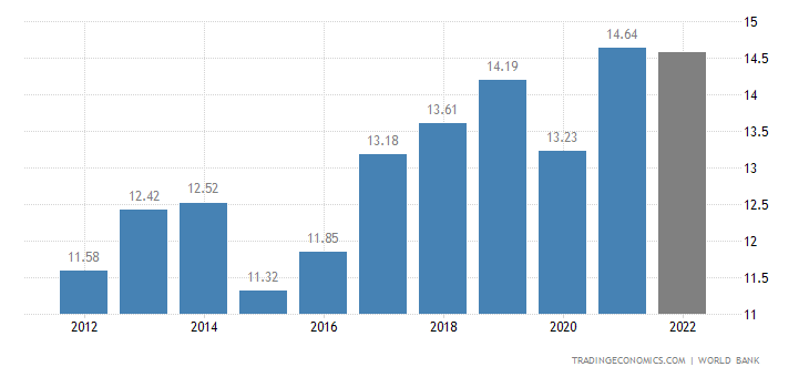 Madagascar GDP