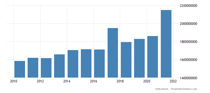 madagascar general government final consumption expenditure constant 2000 us dollar wb data