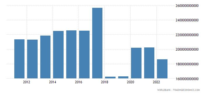 madagascar general government final consumption expenditure constant lcu wb data