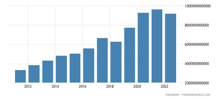 madagascar general government final consumption expenditure current lcu wb data